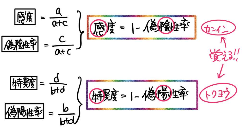 度 感度 特異 感度,特異度の定義と使いかた