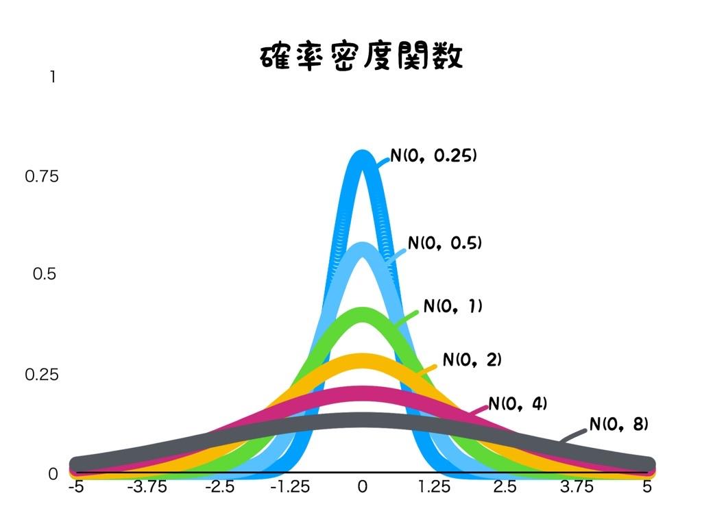 【統計学】正規分布と標準正規分布についてわかりやすく解説 〜標準化変数から中心極限定理の応用まで〜