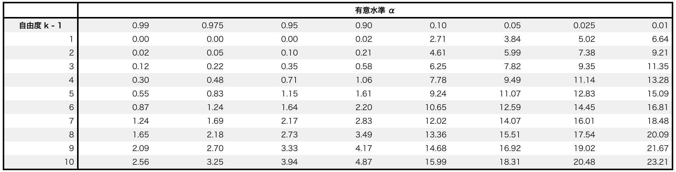 カイ二乗分布表とその見方